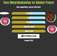 Tass Mourdoukoutas vs Adama Traore h2h player stats