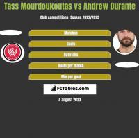 Tass Mourdoukoutas vs Andrew Durante h2h player stats