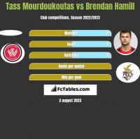 Tass Mourdoukoutas vs Brendan Hamill h2h player stats
