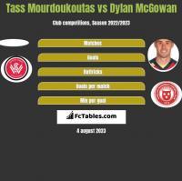 Tass Mourdoukoutas vs Dylan McGowan h2h player stats