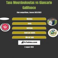 Tass Mourdoukoutas vs Giancarlo Gallifuoco h2h player stats