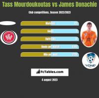 Tass Mourdoukoutas vs James Donachie h2h player stats