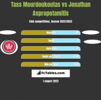 Tass Mourdoukoutas vs Jonathan Aspropotamitis h2h player stats
