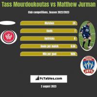 Tass Mourdoukoutas vs Matthew Jurman h2h player stats