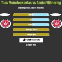 Tass Mourdoukoutas vs Daniel Wilmering h2h player stats