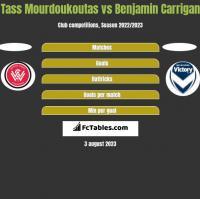 Tass Mourdoukoutas vs Benjamin Carrigan h2h player stats