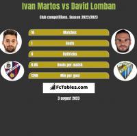 Ivan Martos vs David Lomban h2h player stats