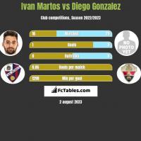 Ivan Martos vs Diego Gonzalez h2h player stats
