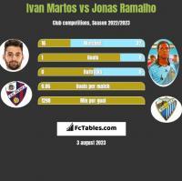 Ivan Martos vs Jonas Ramalho h2h player stats