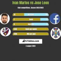 Ivan Martos vs Jose Leon h2h player stats