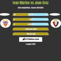 Ivan Martos vs Juan Cruz h2h player stats