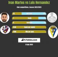 Ivan Martos vs Luis Hernandez h2h player stats