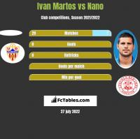 Ivan Martos vs Nano h2h player stats