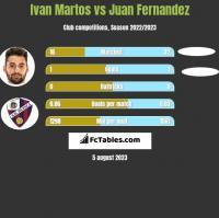 Ivan Martos vs Juan Fernandez h2h player stats