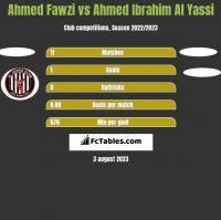 Ahmed Fawzi vs Ahmed Ibrahim Al Yassi h2h player stats