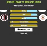Ahmed Fawzi vs Alhusein Saleh h2h player stats
