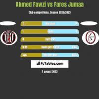 Ahmed Fawzi vs Fares Jumaa h2h player stats