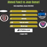 Ahmed Fawzi vs Joan Oumari h2h player stats