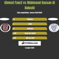 Ahmed Fawzi vs Mahmoud Hassan Al Balushi h2h player stats
