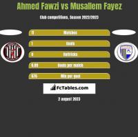 Ahmed Fawzi vs Musallem Fayez h2h player stats