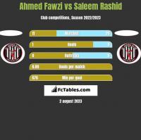 Ahmed Fawzi vs Saleem Rashid h2h player stats