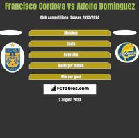 Francisco Cordova vs Adolfo Dominguez h2h player stats
