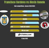 Francisco Cordova vs Alexis Conelo h2h player stats