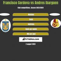 Francisco Cordova vs Andres Ibarguen h2h player stats