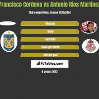 Francisco Cordova vs Antonio Rios Martinez h2h player stats