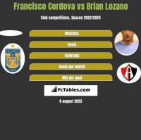 Francisco Cordova vs Brian Lozano h2h player stats