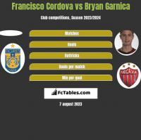 Francisco Cordova vs Bryan Garnica h2h player stats