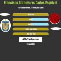 Francisco Cordova vs Carlos Esquivel h2h player stats