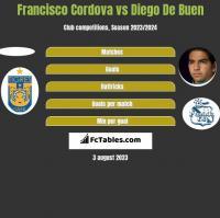 Francisco Cordova vs Diego De Buen h2h player stats