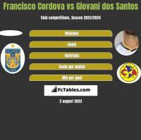 Francisco Cordova vs Giovani dos Santos h2h player stats