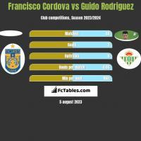 Francisco Cordova vs Guido Rodriguez h2h player stats