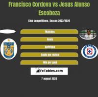 Francisco Cordova vs Jesus Alonso Escoboza h2h player stats
