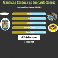 Francisco Cordova vs Leonardo Suarez h2h player stats