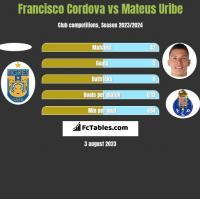 Francisco Cordova vs Mateus Uribe h2h player stats