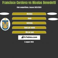 Francisco Cordova vs Nicolas Benedetti h2h player stats