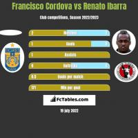 Francisco Cordova vs Renato Ibarra h2h player stats