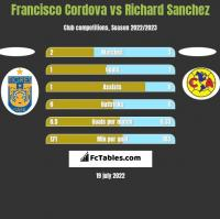 Francisco Cordova vs Richard Sanchez h2h player stats