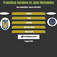 Francisco Cordova vs Jose Hernandez h2h player stats