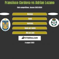 Francisco Cordova vs Adrian Lozano h2h player stats