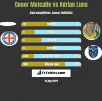 Conor Metcalfe vs Adrian Luna h2h player stats
