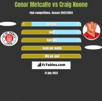 Conor Metcalfe vs Craig Noone h2h player stats