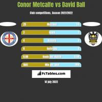 Conor Metcalfe vs David Ball h2h player stats