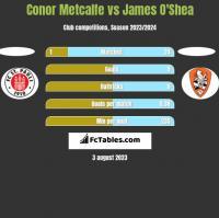 Conor Metcalfe vs James O'Shea h2h player stats