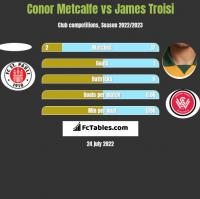 Conor Metcalfe vs James Troisi h2h player stats