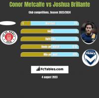 Conor Metcalfe vs Joshua Brillante h2h player stats