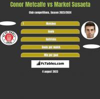 Conor Metcalfe vs Markel Susaeta h2h player stats